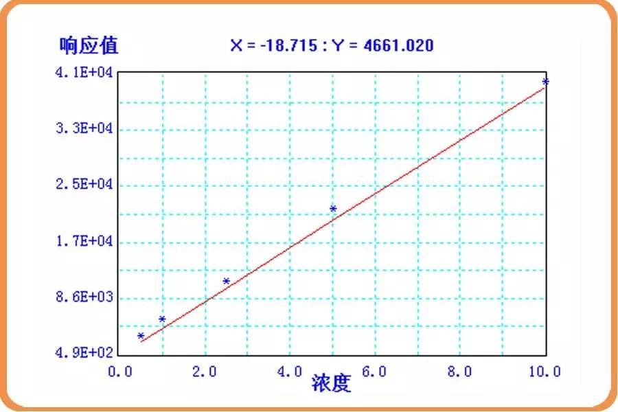 医疗器械中环氧乙烷残留量检测 —顶空/气相色谱法