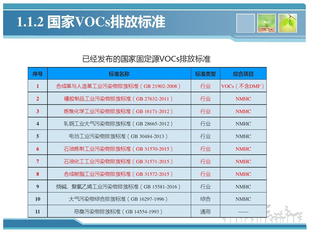 深秋季节打响VOCs挥发性有机物污染防治蓝天保卫战