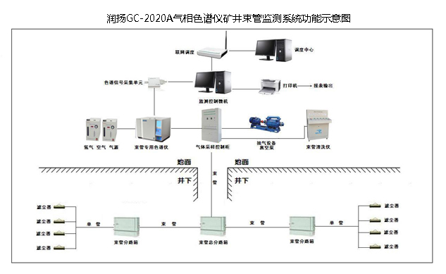 润扬仪器:煤矿GC-2020A气相色谱仪束管监测系统