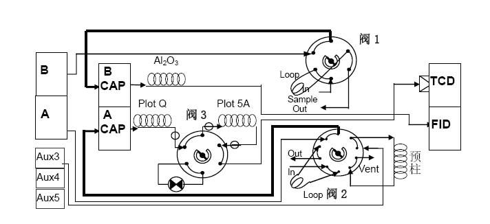 润扬仪器:多维气相色谱仪用于石油裂解气分析