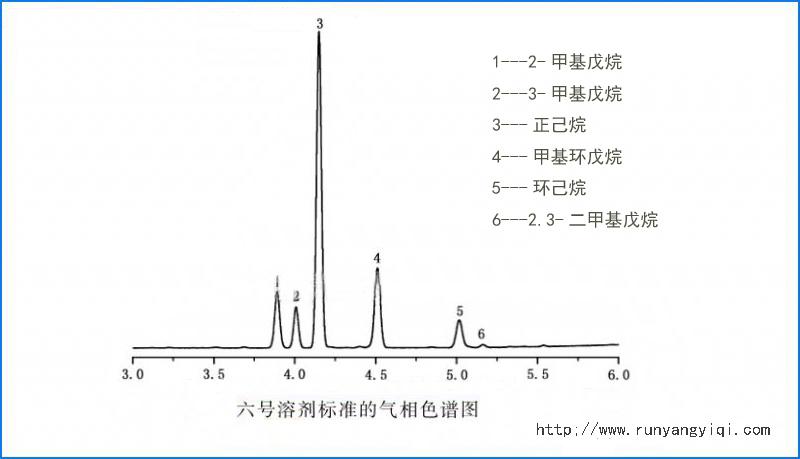GB5009.262-2016食用植物油溶剂残留量的气相色谱仪测定