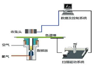 棒状薄层色谱仪原理及仪器结构和分析条件配套