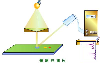 润扬仪器色谱小科:薄层色谱法的定性与定量分析