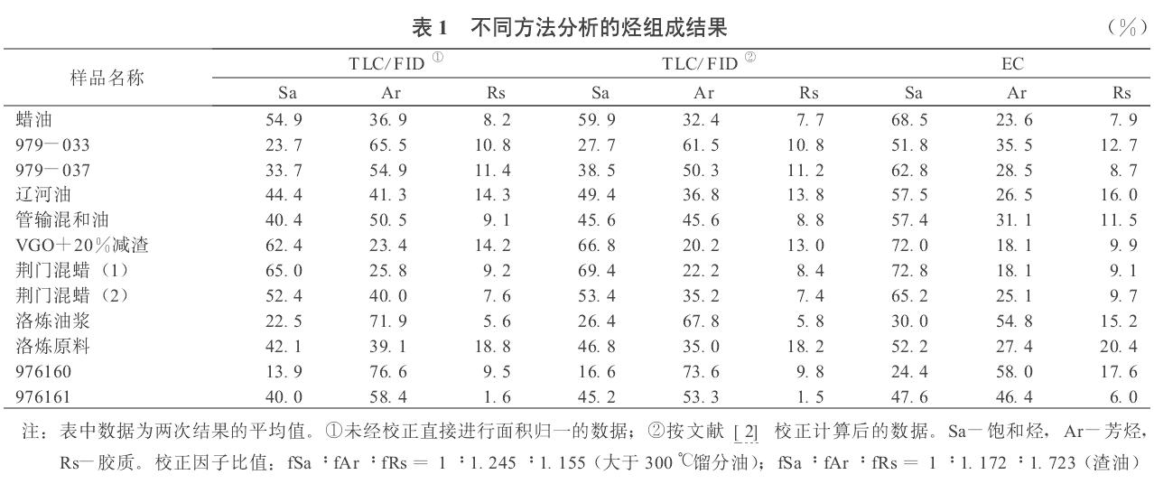 棒状薄层色谱仪(TCL/GC-FID)测定重油烃族组成影响因素的探讨
