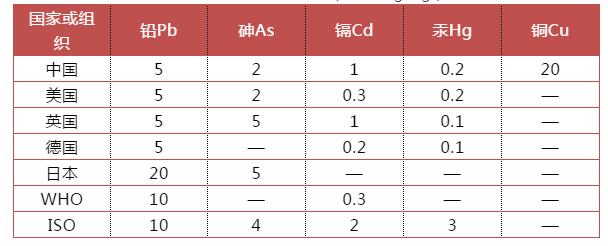 2020版《中国药典》中药材农残和重金属控制标准升级!对标国际标准