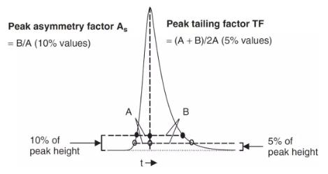 液相色谱仪HPLC常见峰形及异常情况