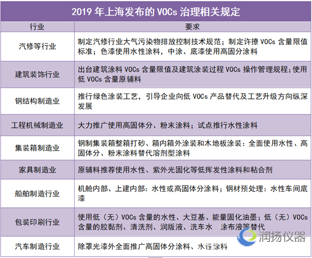 """""""上海经验""""可复制 VOCs检测与治理示范项目持续开展"""