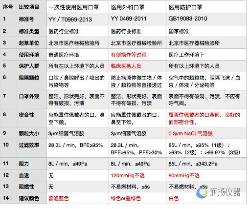 YY/T0969-2013《一次性使用医用口罩》检测仪器配置清单