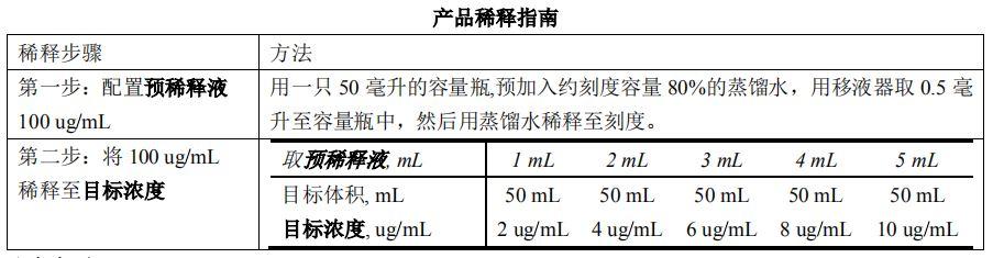 润扬仪器干货!|口罩检测色谱仪环氧乙烷标准工作液使用说明