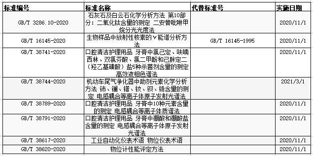 市场监管总局发布197项标准 涉及光谱仪色谱仪等