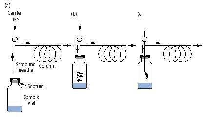 口罩环氧乙烷残留检测--顶空气相色谱的前世今生