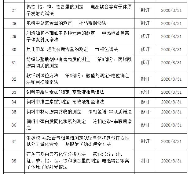 近千项国家标准征求意见 涉及气相色谱仪等43项仪器方法