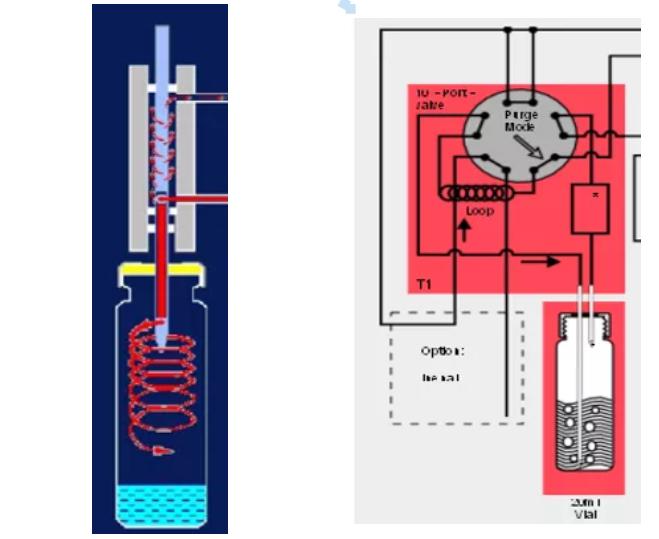 润扬仪器教你如何挑选合适的气相色谱仪顶空进样器!