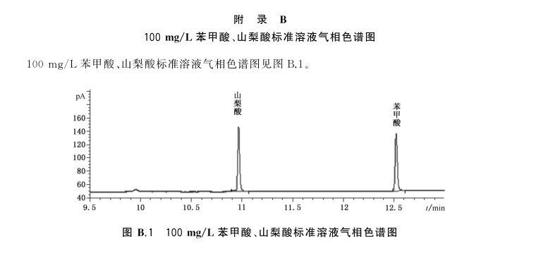 食品中苯甲酸、山梨酸和糖精钠的气相色谱仪测定